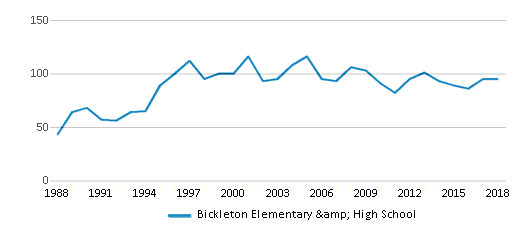 This chart display total students of Bickleton Elementary & High School by year, with the latest 2017-18 school year data.