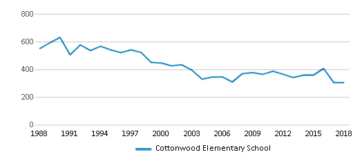 This chart display total students of Cottonwood Elementary School by year, with the latest 2017-18 school year data.