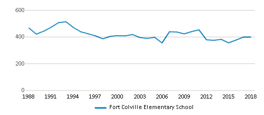 This chart display total students of Fort Colville Elementary School by year, with the latest 2017-18 school year data.