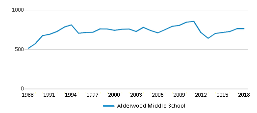 This chart display total students of Alderwood Middle School by year, with the latest 2017-18 school year data.