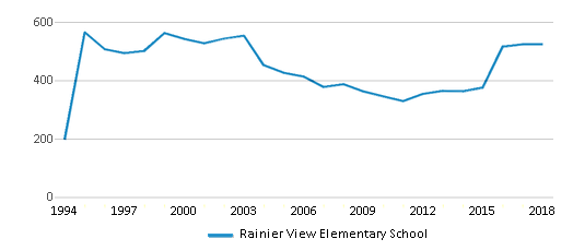 This chart display total students of Rainier View Elementary School by year, with the latest 2017-18 school year data.