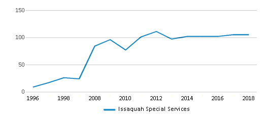 This chart display total students of Issaquah Special Services by year, with the latest 2017-18 school year data.
