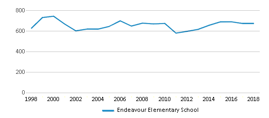 This chart display total students of Endeavour Elementary School by year, with the latest 2017-18 school year data.