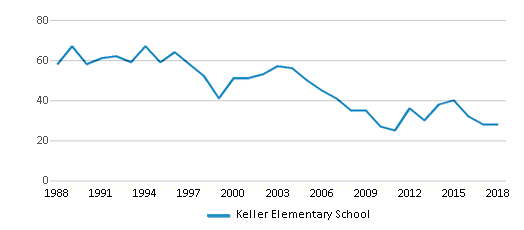 This chart display total students of Keller Elementary School by year, with the latest 2017-18 school year data.
