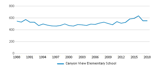 This chart display total students of Canyon View Elementary School by year, with the latest 2017-18 school year data.
