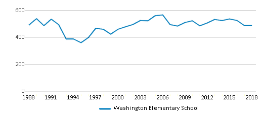 This chart display total students of Washington Elementary School by year, with the latest 2017-18 school year data.