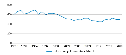 This chart display total students of Lake Youngs Elementary School by year, with the latest 2017-18 school year data.