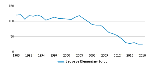 This chart display total students of Lacrosse Elementary School by year, with the latest 2017-18 school year data.