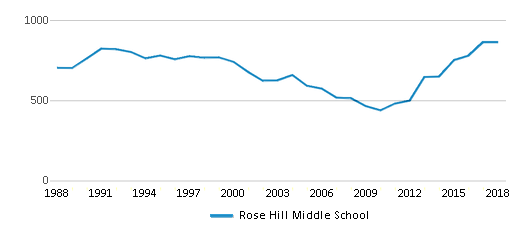 This chart display total students of Rose Hill Middle School by year, with the latest 2017-18 school year data.