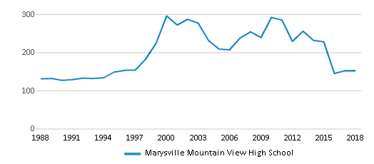 This chart display total students of Marysville Mountain View High School by year, with the latest 2017-18 school year data.