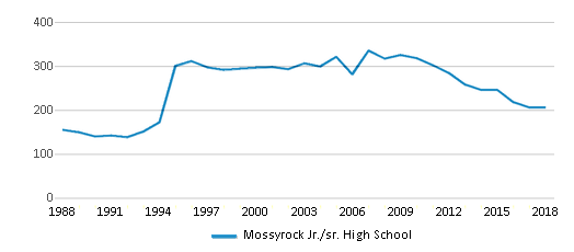 This chart display total students of Mossyrock Jr./sr. High School by year, with the latest 2017-18 school year data.