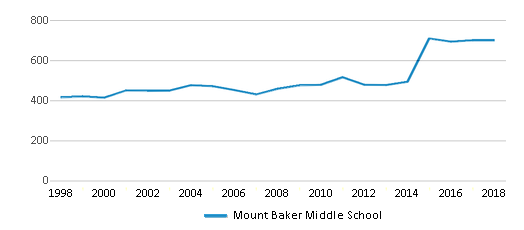 This chart display total students of Mount Baker Middle School by year, with the latest 2017-18 school year data.