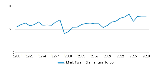 This chart display total students of Mark Twain Elementary School by year, with the latest 2017-18 school year data.