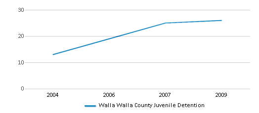This chart display total students of Walla Walla County Juvenile Detention by year, with the latest 2008-09 school year data.