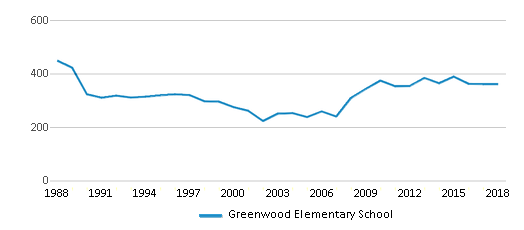 This chart display total students of Greenwood Elementary School by year, with the latest 2017-18 school year data.