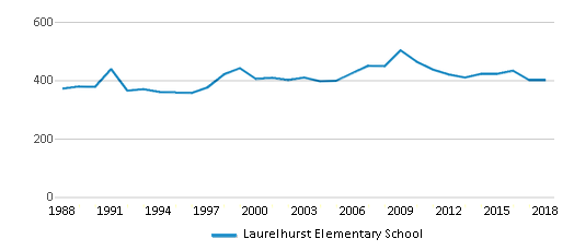 This chart display total students of Laurelhurst Elementary School by year, with the latest 2017-18 school year data.