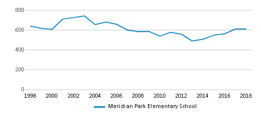 This chart display total students of Meridian Park Elementary School by year, with the latest 2017-18 school year data.