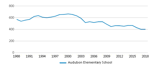 This chart display total students of Audubon Elementary School by year, with the latest 2017-18 school year data.