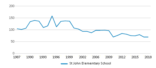 This chart display total students of St John Elementary School by year, with the latest 2017-18 school year data.