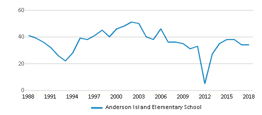 This chart display total students of Anderson Island Elementary School by year, with the latest 2017-18 school year data.