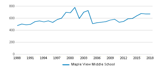 This chart display total students of Maple View Middle School by year, with the latest 2017-18 school year data.