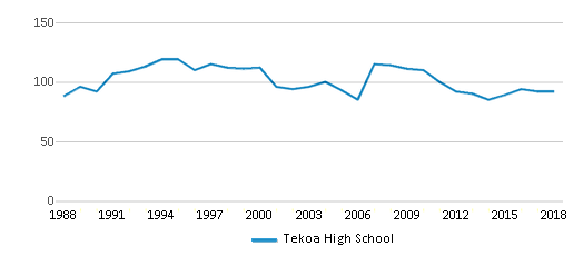 This chart display total students of Tekoa High School by year, with the latest 2017-18 school year data.