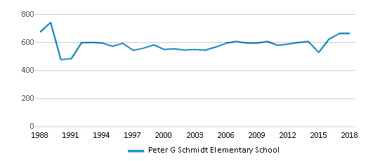 This chart display total students of Peter G Schmidt Elementary School by year, with the latest 2017-18 school year data.