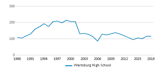 This chart display total students of Waitsburg High School by year, with the latest 2017-18 school year data.