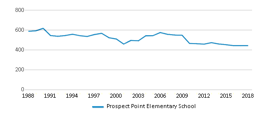 This chart display total students of Prospect Point Elementary School by year, with the latest 2017-18 school year data.