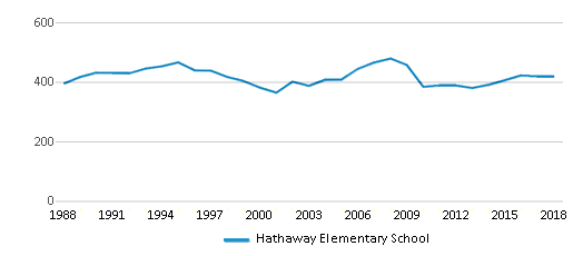 This chart display total students of Hathaway Elementary School by year, with the latest 2017-18 school year data.