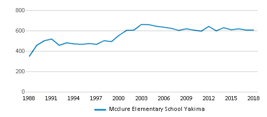 This chart display total students of Mcclure Elementary School Yakima by year, with the latest 2017-18 school year data.