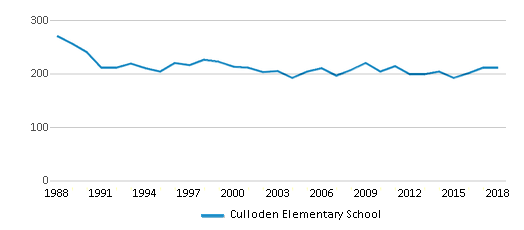 This chart display total students of Culloden Elementary School by year, with the latest 2017-18 school year data.