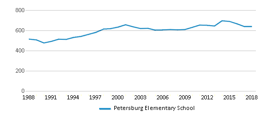 This chart display total students of Petersburg Elementary School by year, with the latest 2017-18 school year data.