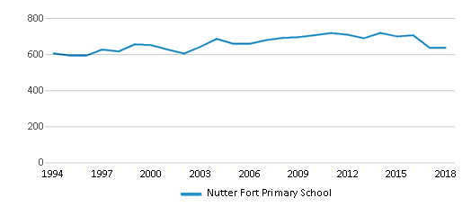 This chart display total students of Nutter Fort Primary School by year, with the latest 2017-18 school year data.