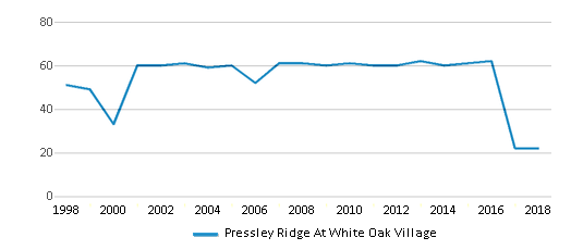 This chart display total students of Pressley Ridge At White Oak Village by year, with the latest 2017-18 school year data.