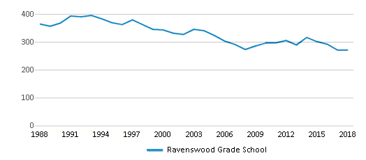 This chart display total students of Ravenswood Grade School by year, with the latest 2017-18 school year data.