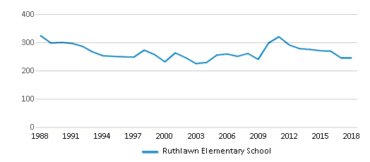 This chart display total students of Ruthlawn Elementary School by year, with the latest 2017-18 school year data.