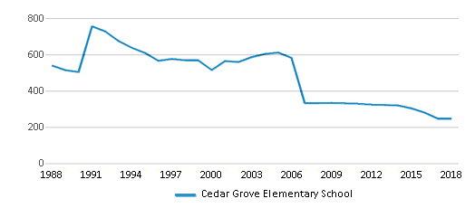 This chart display total students of Cedar Grove Elementary School by year, with the latest 2017-18 school year data.