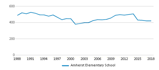 This chart display total students of Amherst Elementary School by year, with the latest 2017-18 school year data.