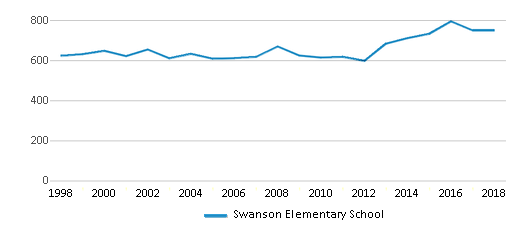 This chart display total students of Swanson Elementary School by year, with the latest 2017-18 school year data.