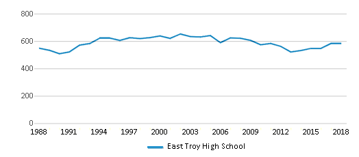 This chart display total students of East Troy High School by year, with the latest 2017-18 school year data.