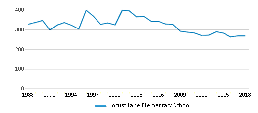 This chart display total students of Locust Lane Elementary School by year, with the latest 2017-18 school year data.