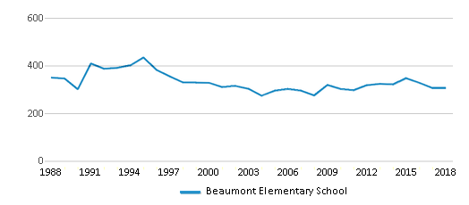 This chart display total students of Beaumont Elementary School by year, with the latest 2017-18 school year data.
