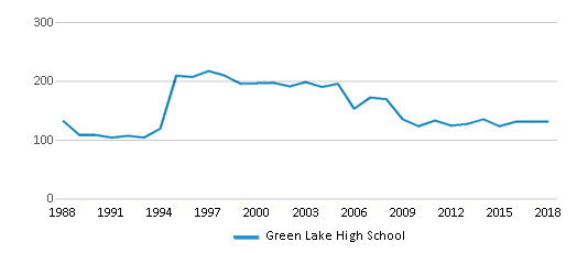 This chart display total students of Green Lake High School by year, with the latest 2017-18 school year data.