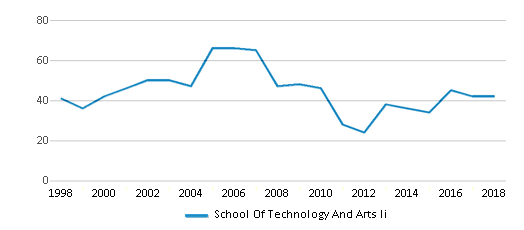 This chart display total students of School Of Technology And Arts Ii by year, with the latest 2017-18 school year data.
