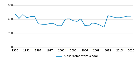 This chart display total students of West Elementary School by year, with the latest 2017-18 school year data.