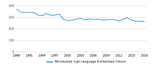 This chart display total students of Milwaukee Sign Language Elementary School by year, with the latest 2017-18 school year data.