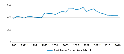 This chart display total students of Park Lawn Elementary School by year, with the latest 2017-18 school year data.