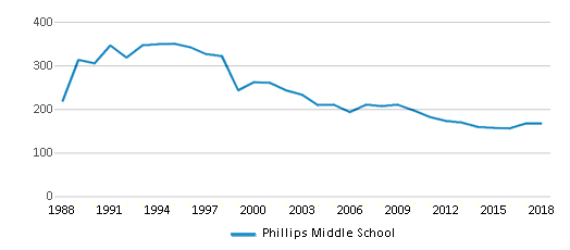 This chart display total students of Phillips Middle School by year, with the latest 2017-18 school year data.