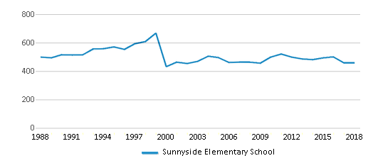 This chart display total students of Sunnyside Elementary School by year, with the latest 2017-18 school year data.